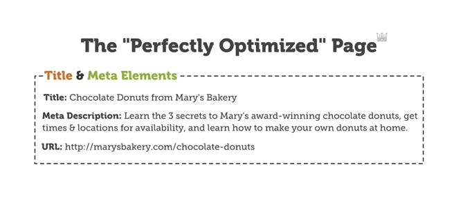 perfectly-optimized-webpage