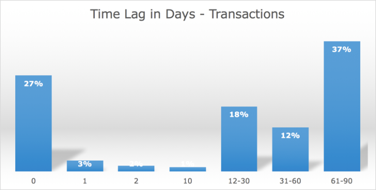 analytics-time-lag-in-days-770x389