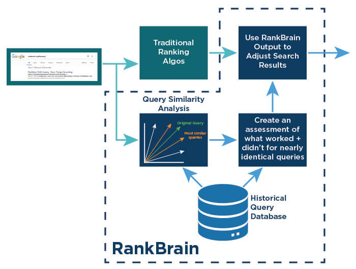 Overview of RankBrain