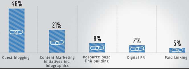 Link building love it or hate it