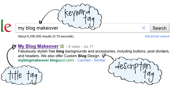 meta tags explained