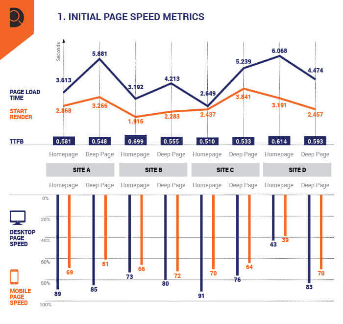 A snapshot of benchmarked pagespeed metrics