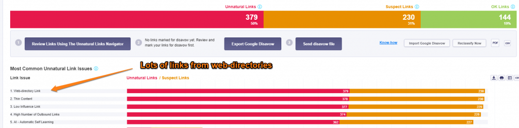 Unnatural link profile because of high web directory links