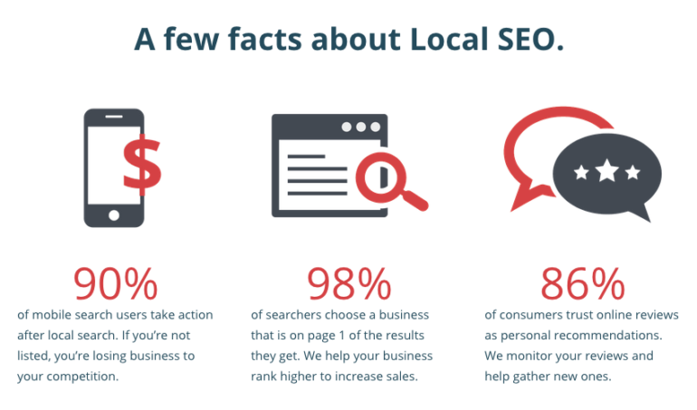 SEO is great to get your business site