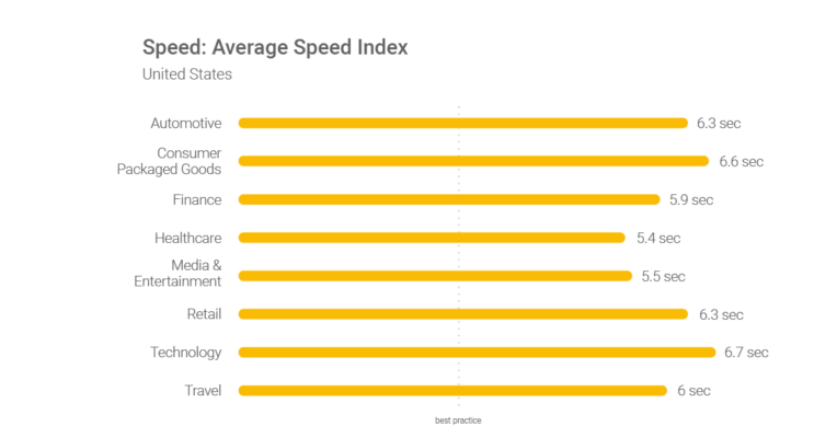 average-speed-index
