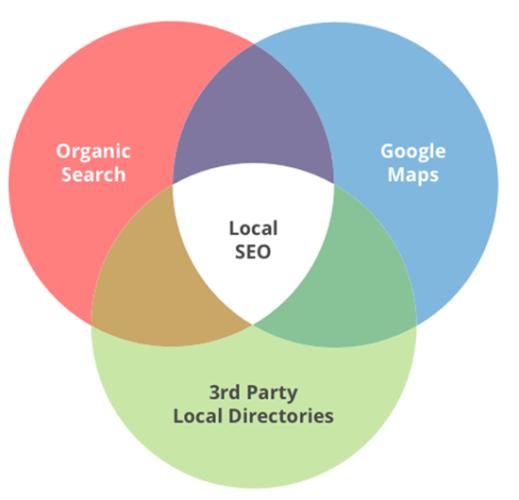 local-seo-relevance
